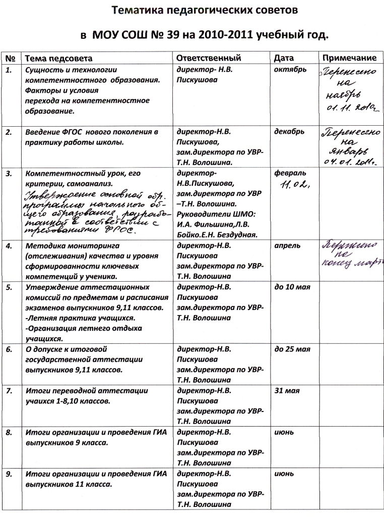 Протокол Педсовета Образец В Школе - фото 6